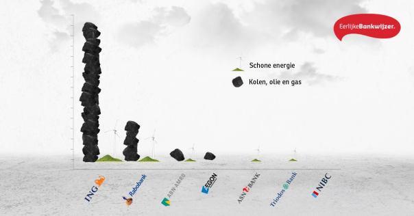 Investeer in groene kool of boerenkool, maar niet in steenkool